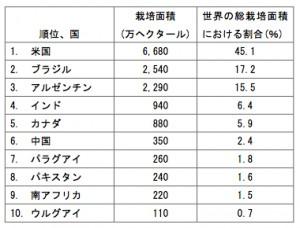 2010年のGM作物栽培面積・上位10カ国