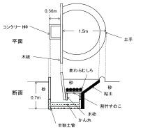 図2 沼井の構造(矢野, 1994 を改変)