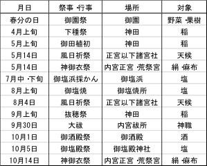 表1 神宮神嘗祭のための祭事など(中西,2001を改変)