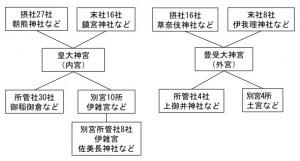 図1 神宮の125社の関係