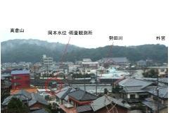 写真1 雨の岡本町国土交通省水位・降雨観測地点(左)、中央は勢田川、外宮は高倉山(標高117m)の麓にある(2015年1月22日)
