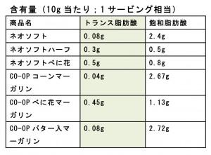 雪印メグミルク株式会社 http://www.meg-snow.com/news/2014/pdf/20141001-920.pdf及び、日本生協連 http://jccu.coop/food-safety/qa/qa01_02.htmlより作成