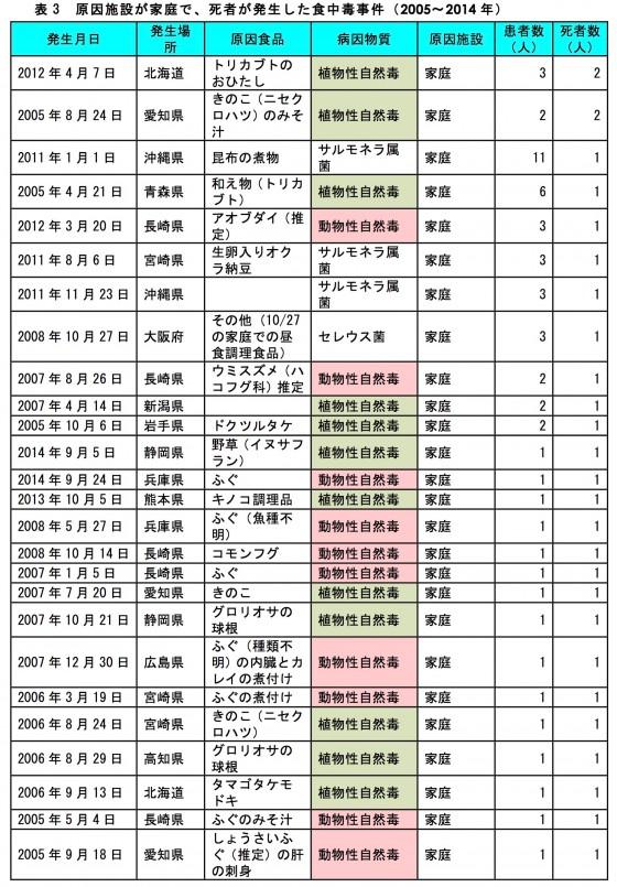 食中毒10年間3 (1)