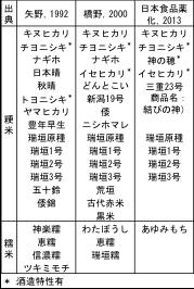 表1 神田での栽培水稲品種の記録