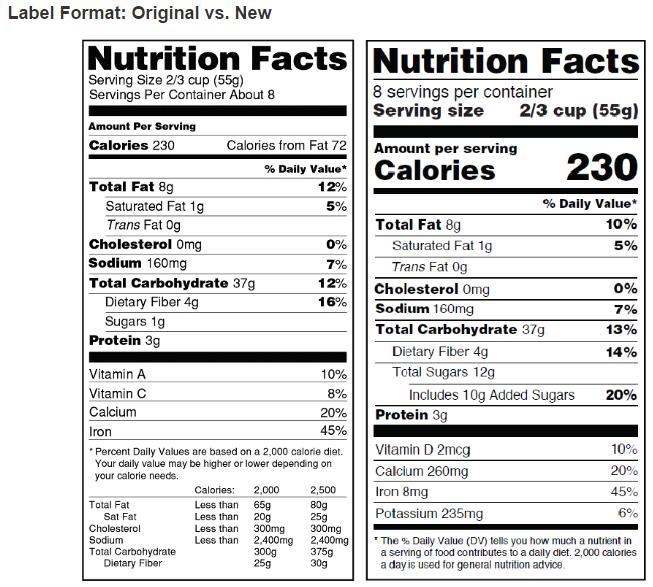 左が現行の栄養成分表示、右が新表示:FDA資料より