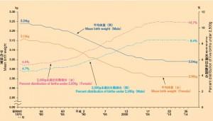 性別にみた出生時平均体重及び2,500g未満出生数割合の年次推移-昭和50~平成26年- http://www.mhlw.go.jp/toukei/list/dl/81-1a2.pdf