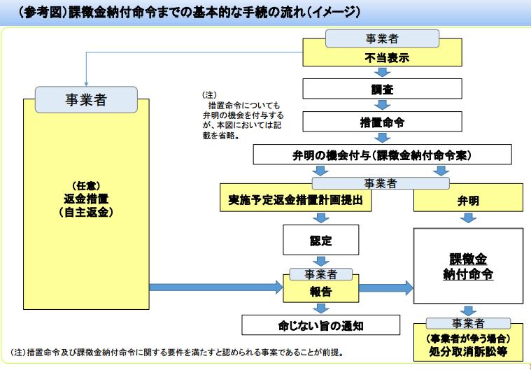景品表示法に導入される課徴金制度に関する説明会(消費者庁)資料より抜粋 http://www.caa.go.jp/policies/policy/representation/fair_labeling/pdf/160129premiums_1_2.pdf