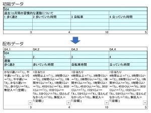 図2. データ作成の過程:データには見出しをつけ、各項目の数値がどのような回答を表しているかの説明文を加えました。