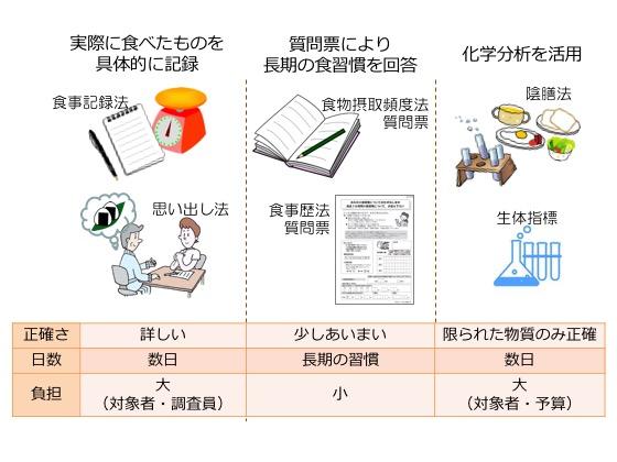 図1. いろいろな食事調査法:それぞれ異なる特徴を持つため、目的によって使い分ける必要があります