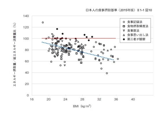 図3. 食事調査の過小評価(日本人の食事摂取基準(2015年版)Ⅱ1-1 図10):食事調査により正確にエネルギー摂取量が推定できた場合には100%となるところ、多くの研究では食事調査がエネルギー摂取量を過小評価している様子が分かります。
