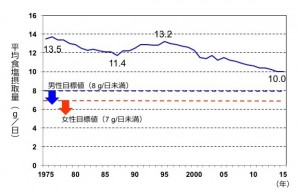 図2. 食事調査の結果から推定した日本人の食塩摂取量:国が毎年行っている食事記録調査から、近年では1人1日あたりの食塩摂取量が10 gと、調査を始めた40年前に比べて3 g以上少なくなっている様子が示されていました。