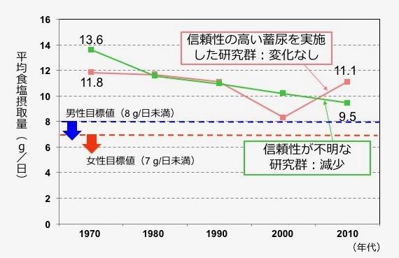 図3. 24時間蓄尿の結果から推定した日本人の食塩摂取量:過去に行われた53の研究の結果を、蓄尿を取りこぼしなく実施できたかの確認あり、確認なしで、分けてまとめています。蓄尿を正確に実施できたことを確認した研究をまとめた結果から、過去40年では日本人の食塩摂取量が減少していない可能性が示されました。