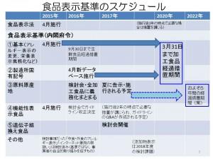 食品表示基準のスケジュール