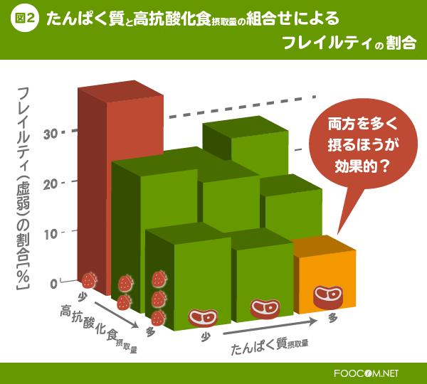 図2. たんぱく質と高抗酸化食の摂取量の組合せによるフレイルティの人の割合:対象者を、たんぱく質の摂取量(少、中、多)と高抗酸化食の摂取量(少、中、多)の組合せにより9つの群に分けてフレイルティの割合をみたところ、たんぱく質、高抗酸化食が両方とも少ない群(左上の赤色群)では38.5%だったのに対し、両方とも多い群(右下の橙色群)では11.3%で、とても少なくなっていました。