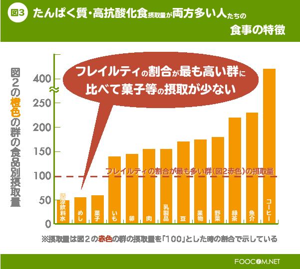 たんぱく質と高抗酸化食の摂取量が両方とも少ない人たち(図2の赤色群)の各食品摂取量を100%(赤線)としたときの、両方とも多い人たち(図2の橙色群)の摂取量の割合を示しています。赤色群に比べて清涼飲料水、めし、菓子は少なく、果物、野菜、緑茶、魚介、コーヒーなどがとても多いことがわかりました。