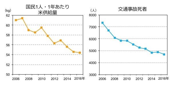 図1. 日本人1人・1年あたりの米供給量(左)と30日以内交通事故死者の状況(右)の過去10年間の推移:異なる調査の結果から、いずれも過去10年間で減少している様子が分かります。これらふたつに相関関係は認められますが、一方が原因でその結果他方が引き起こされたという因果関係はないと考えるほうが自然でしょう