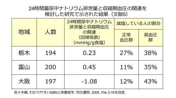 図2. 24時間蓄尿から得られたナトリウム排泄量と血圧の関係を調べた研究(文献5)から得られた結果:一見すると、大阪では食塩排泄量が少ない人ほど血圧が高いという、栃木や富山とは逆の関係が示されているように見えます