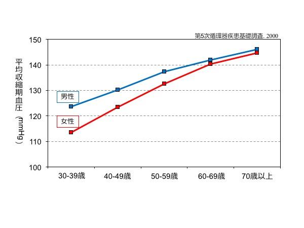 図1. 年齢と血圧の関係:男女とも、年齢が上がるにつれて血圧は上昇しています。この上昇は30歳代の若いうちから見られ、高齢になってもずっと続いていることが分かります
