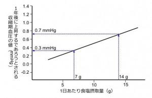 図2. 食塩摂取量と1年後の血圧上昇度の関係:血圧は年齢とともに誰でも上昇します。一方で、その上昇度は食塩摂取量が高いほど高くなります