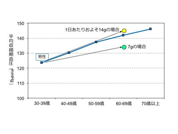 図3. 30年後の血圧の予測:食塩摂取量が多いほど、30年後の血圧は高くなります。若いうちから、もっと言えば子どものころから、未来の健康を見据えて食塩摂取量は低くしておきたいものです