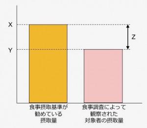 図1. 基準値と対象者の普段の摂取量の関係:食事改善には基準値Xではなく、Xまであとどのくらい必要なのかを意味したZという量が必要です