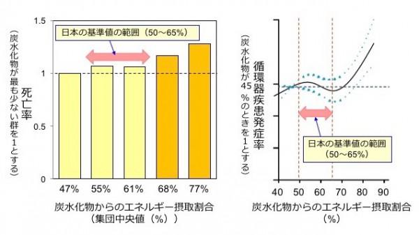 図2. 炭水化物からのエネルギー摂取割合と死亡率(左)や循環器疾患発症率(右)の関連:死亡率に関しては、炭水化物からのエネルギー摂取割合が最も少ない群(およそ46%)に比べて、およそ65%を超える摂取割合を示した群(橙色の群)で、死亡率が高くなっていました(左)。循環器疾患に関しては、75%を超える場合に発症率が上昇していました(右)。(右のグラフに関しては原典に縦軸の記載がなかったため正確な値は不明)