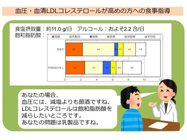 図3. 食事指導シナリオ2 - 食事を調べた場合:栄養士さんは対象者さんの食事の状況に基づいて、的確な改善方法を提案しています