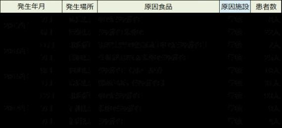 ジャガイモによる食中毒(厚生労働省食中毒統計より) http://www.mhlw.go.jp/stf/seisakunitsuite/bunya/kenkou_iryou/shokuhin/syokuchu/04.html)